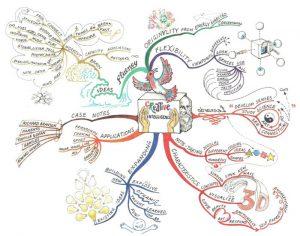 چطور نقشه ذهنی بکشیم