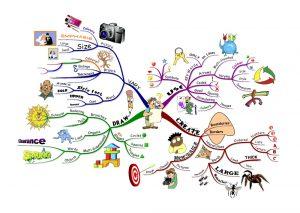 طراحی نقشه ذهنی