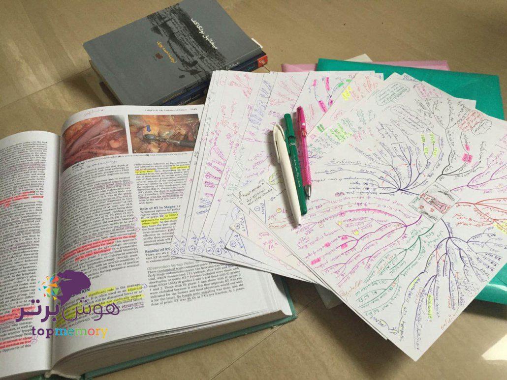 نقشه کشی ذهنی و یادگیری سریع