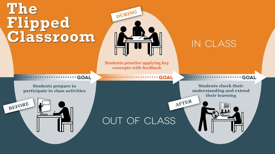 یادگیری معکوس چیست