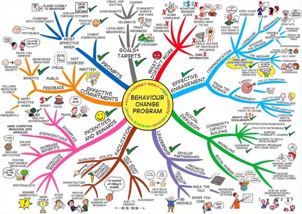 روش های خلاصه نویسی برای تغییر رفتار