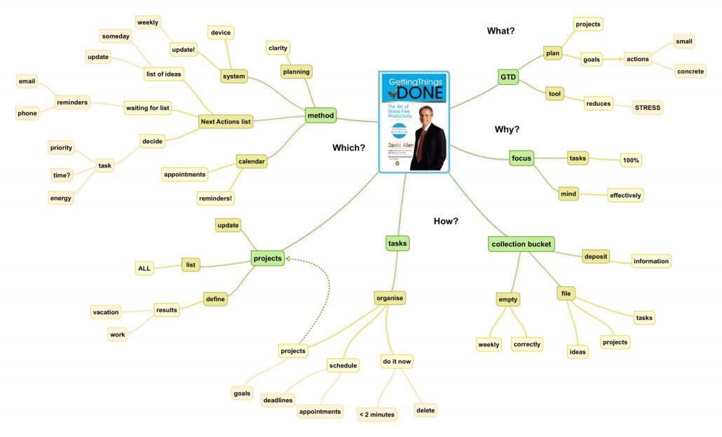 نقشه کشی ذهنی روش های خلاصه نویسی