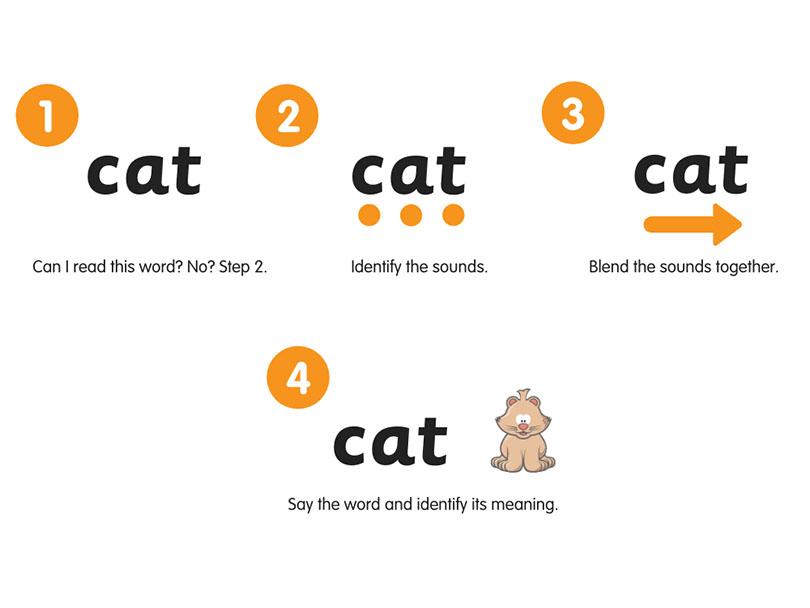 قواعد تلفظ زبان انگلیسی